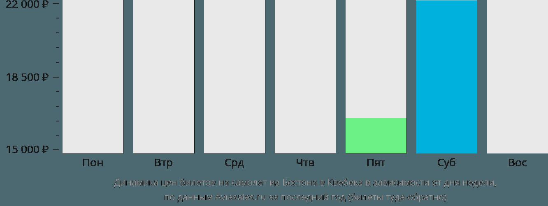 Динамика цен билетов на самолет из Бостона в Квебека в зависимости от дня недели