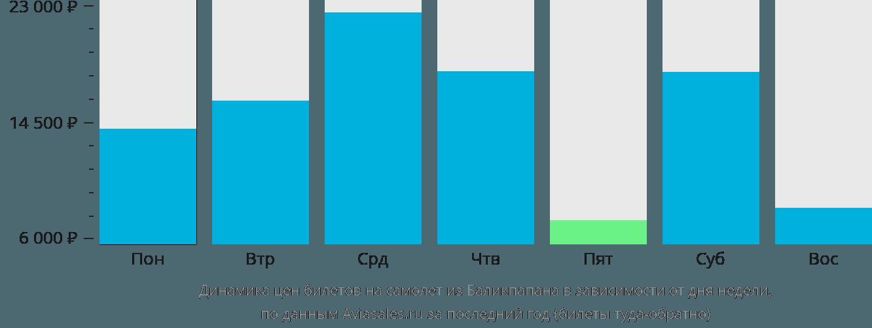 Динамика цен билетов на самолёт из Баликпапана в зависимости от дня недели