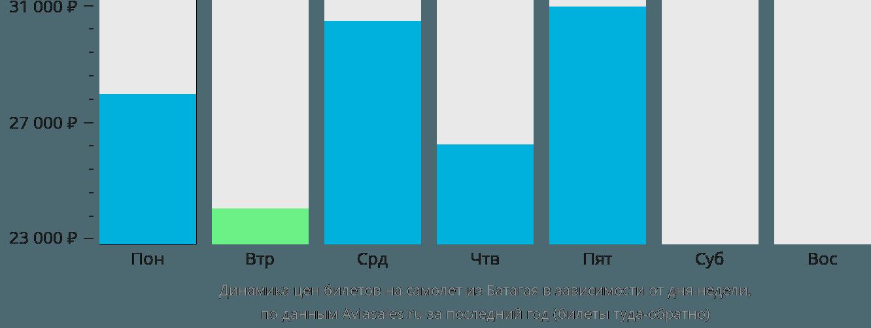 Динамика цен билетов на самолёт из Батагая в зависимости от дня недели