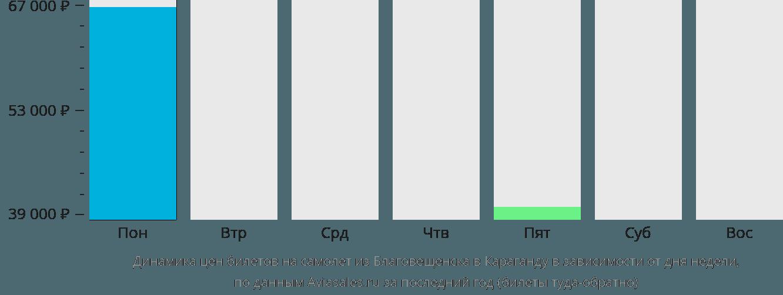 Динамика цен билетов на самолет из Благовещенска в Караганду в зависимости от дня недели