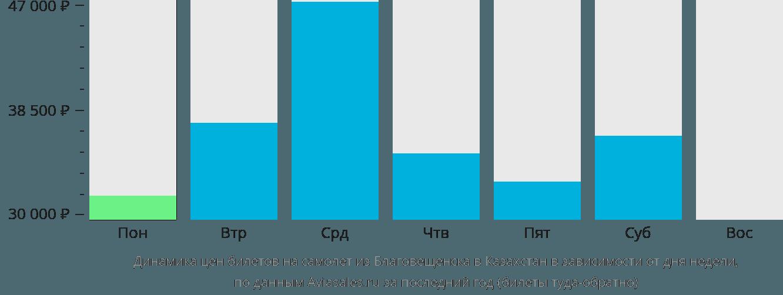 Динамика цен билетов на самолет из Благовещенска в Казахстан в зависимости от дня недели