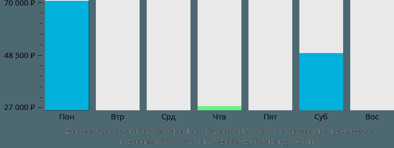 Динамика цен билетов на самолёт из Благовещенска в Махачкалу в зависимости от дня недели