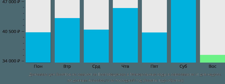 Динамика цен билетов на самолет из Благовещенска в Минеральные воды в зависимости от дня недели