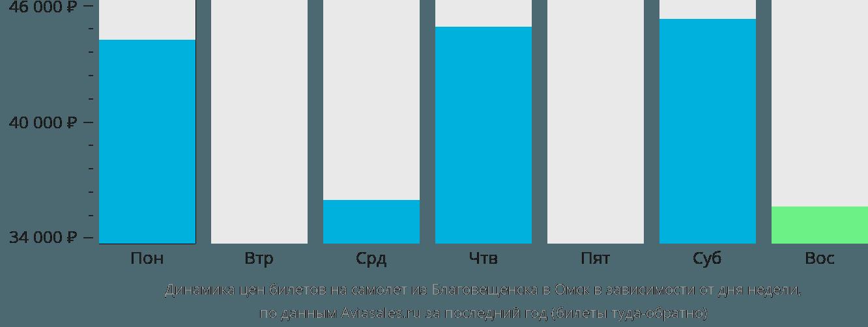 Динамика цен билетов на самолет из Благовещенска в Омск в зависимости от дня недели
