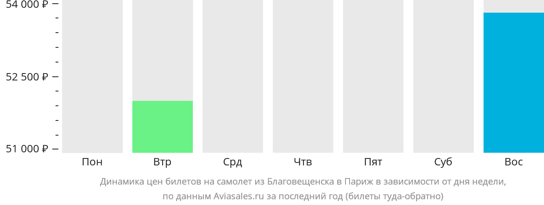 Динамика цен билетов на самолет из Благовещенска в Париж в зависимости от дня недели