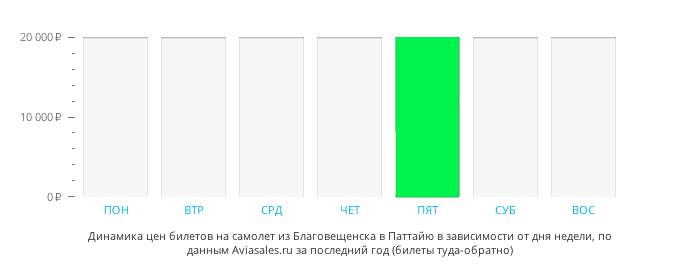 Динамика цен билетов на самолет из Благовещенска в Паттайю в зависимости от дня недели