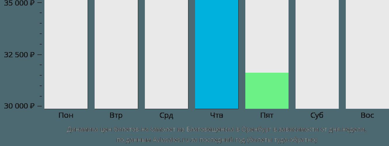 Динамика цен билетов на самолет из Благовещенска в Оренбург в зависимости от дня недели
