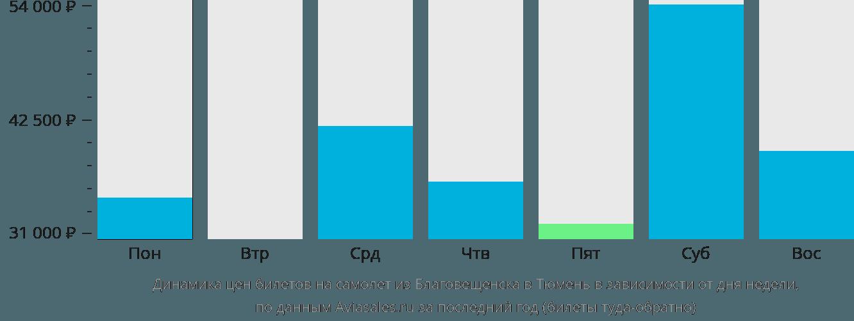 Динамика цен билетов на самолет из Благовещенска в Тюмень в зависимости от дня недели