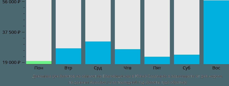 Динамика цен билетов на самолёт из Благовещенска в Южно-Сахалинск в зависимости от дня недели