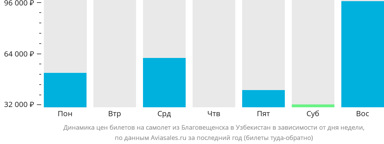 Динамика цен билетов на самолёт из Благовещенска в Узбекистан в зависимости от дня недели