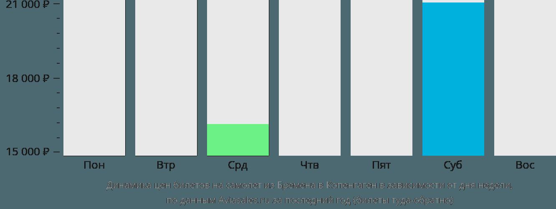 Динамика цен билетов на самолет из Бремена в Копенгаген в зависимости от дня недели