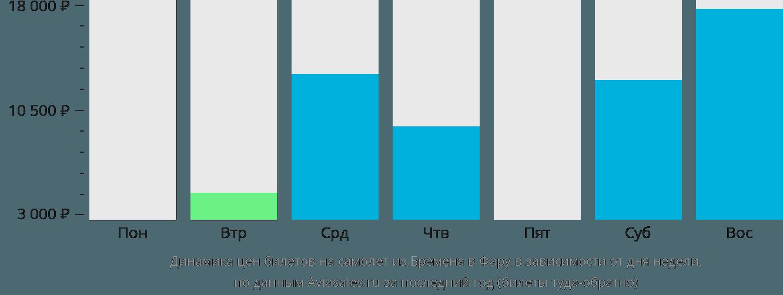 Динамика цен билетов на самолет из Бремена в Фару в зависимости от дня недели