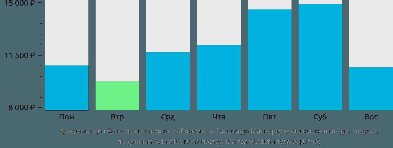Динамика цен билетов на самолет из Бремена в Пальма-де-Майорку в зависимости от дня недели