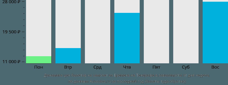 Динамика цен билетов на самолёт из Бремена на Тенерифе в зависимости от дня недели