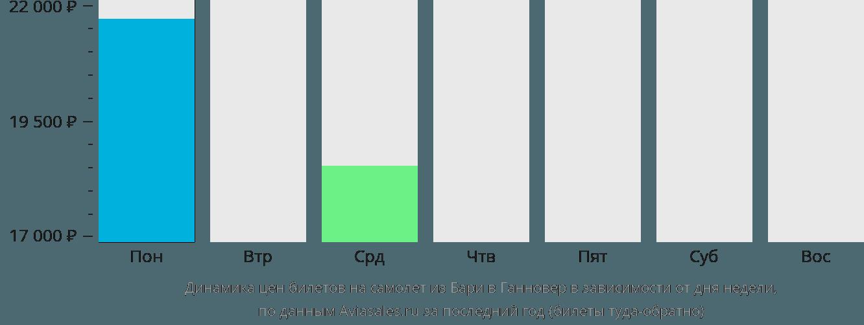 Динамика цен билетов на самолет из Бари в Ганновер в зависимости от дня недели