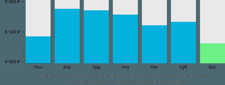 Динамика цен билетов на самолет из Брюсселя в Копенгаген в зависимости от дня недели