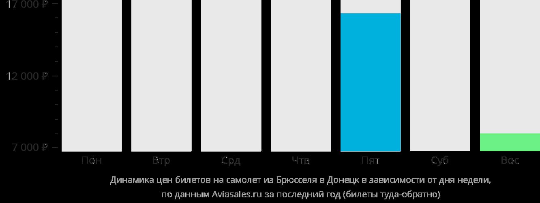 Динамика цен билетов на самолет из Брюсселя в Донецк в зависимости от дня недели