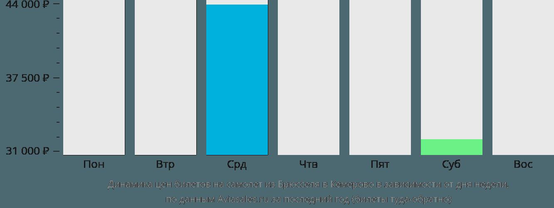 Динамика цен билетов на самолет из Брюсселя в Кемерово в зависимости от дня недели