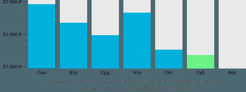 Динамика цен билетов на самолет из Брюсселя в Кыргызстан в зависимости от дня недели