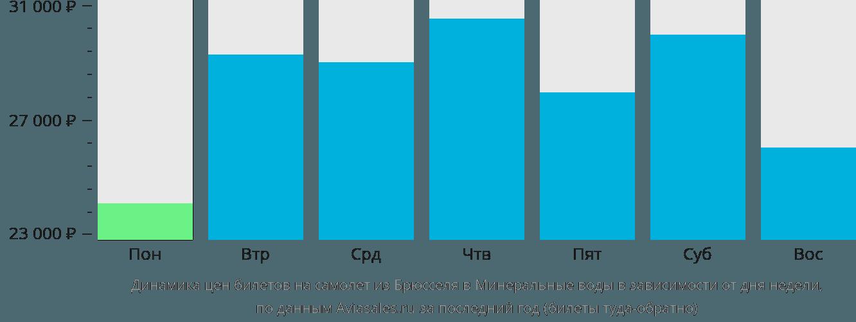 Динамика цен билетов на самолет из Брюсселя в Минеральные воды в зависимости от дня недели