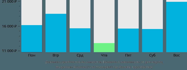 Динамика цен билетов на самолёт из Бразилиа в зависимости от дня недели