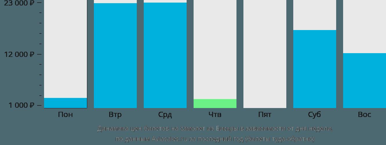 Динамика цен билетов на самолёт из Бискра в зависимости от дня недели