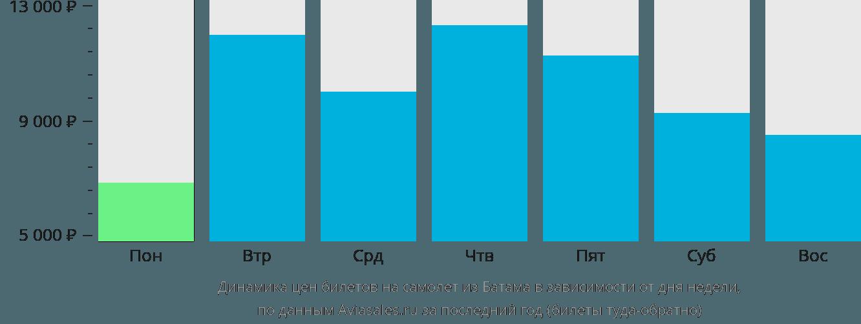 Динамика цен билетов на самолет из Батама в зависимости от дня недели