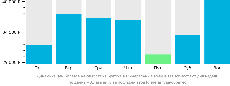 Динамика цен билетов на самолет из Братска в Минеральные воды в зависимости от дня недели