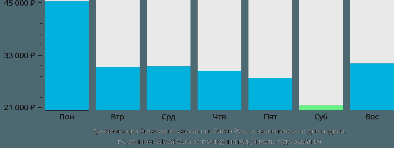 Динамика цен билетов на самолёт из Батон-Ружа в зависимости от дня недели