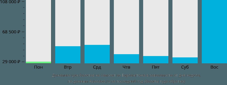 Динамика цен билетов на самолет из Берлингтона в зависимости от дня недели