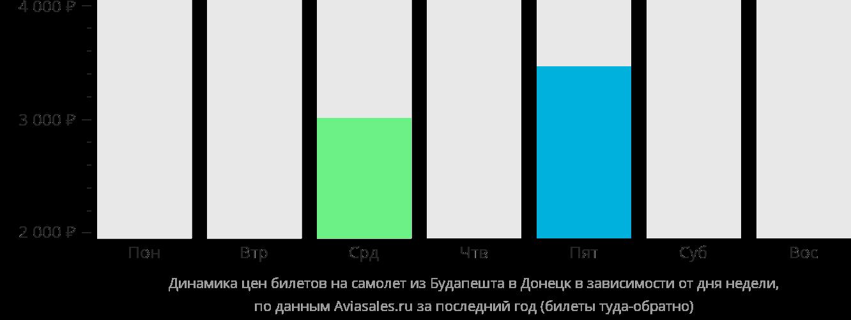 Динамика цен билетов на самолет из Будапешта в Донецк в зависимости от дня недели