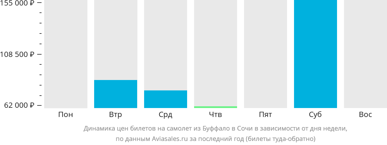 Динамика цен билетов на самолет из Буффало в Сочи в зависимости от дня недели