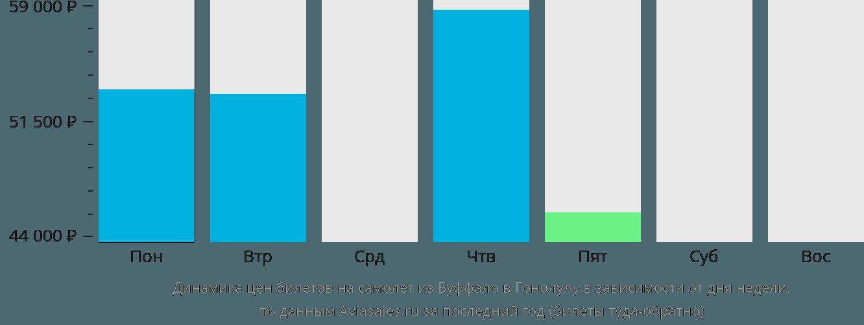 Динамика цен билетов на самолет из Буффало в Гонолулу в зависимости от дня недели