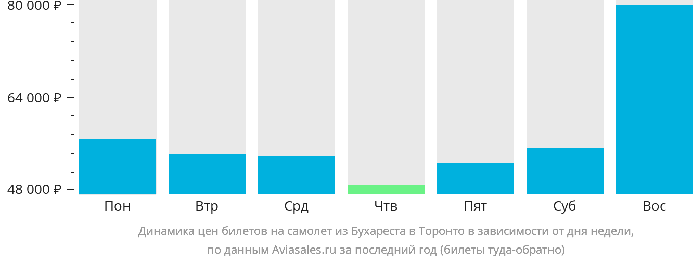 Динамика цен билетов на самолет из Бухареста в Торонто в зависимости от дня недели