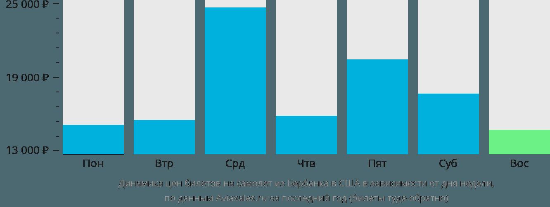 Динамика цен билетов на самолет из Бербанка в США в зависимости от дня недели