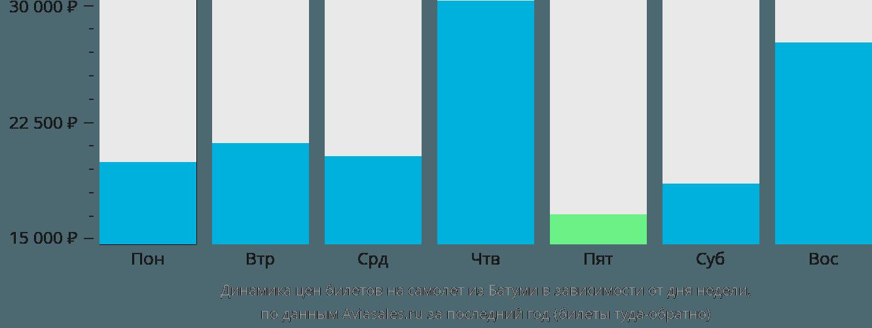 Динамика цен билетов на самолет из Батуми в зависимости от дня недели