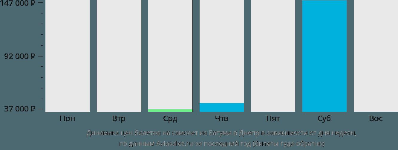 Динамика цен билетов на самолет из Батуми в Днепр в зависимости от дня недели