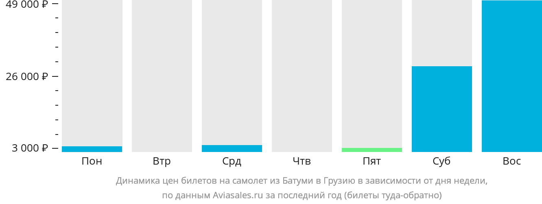 Динамика цен билетов на самолёт из Батуми в Грузию в зависимости от дня недели