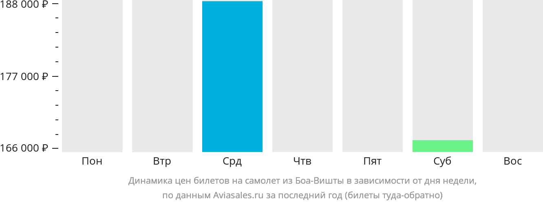 Динамика цен билетов на самолет из Боа-Вишты в зависимости от дня недели