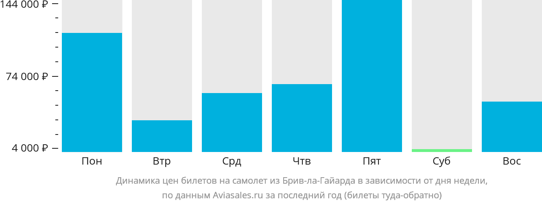 Динамика цен билетов на самолет из Брив-ла-Гайарда в зависимости от дня недели
