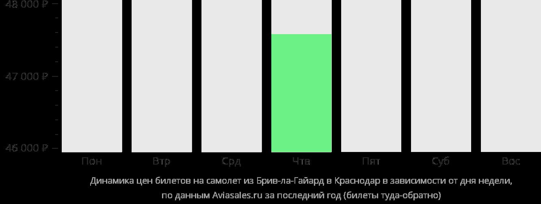 Динамика цен билетов на самолет из Брив-ла-Гайарда в Краснодар в зависимости от дня недели