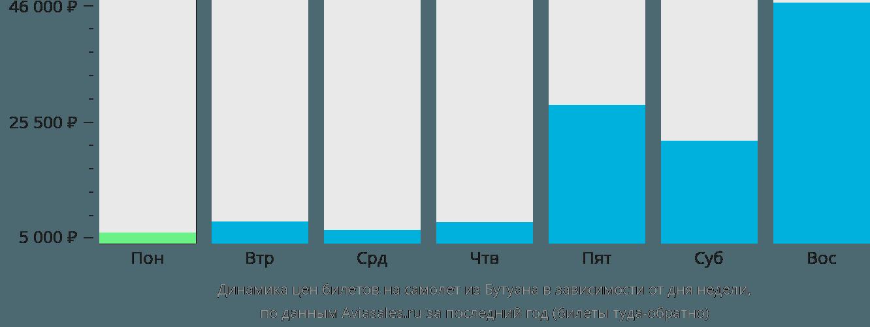 Динамика цен билетов на самолет из Бутуана в зависимости от дня недели
