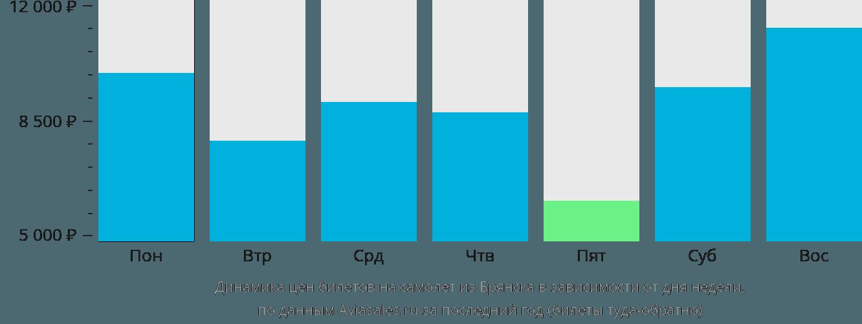 Динамика цен билетов на самолет из Брянска в зависимости от дня недели