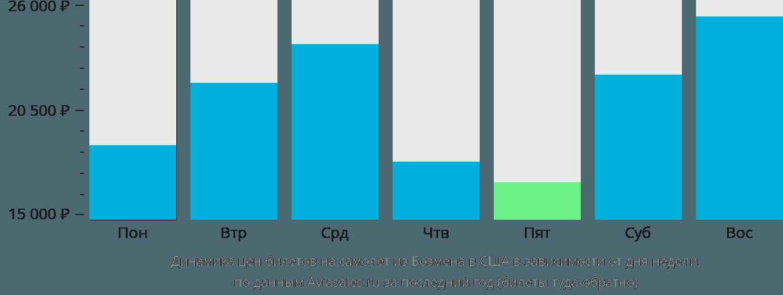 Динамика цен билетов на самолет из Бозмена в США в зависимости от дня недели