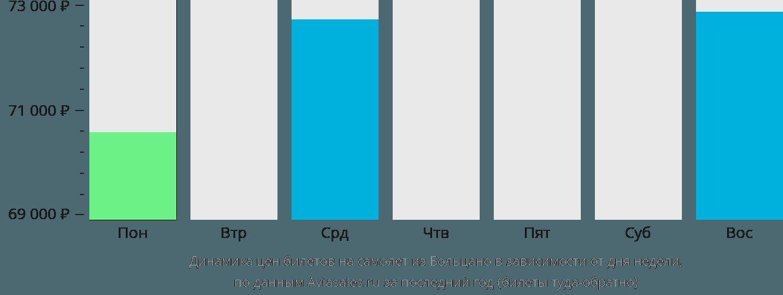 Динамика цен билетов на самолет из Больцано в зависимости от дня недели