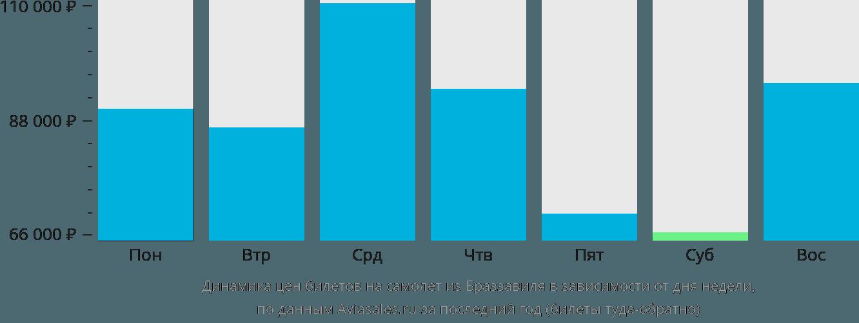 Динамика цен билетов на самолет из Браззавиля в зависимости от дня недели