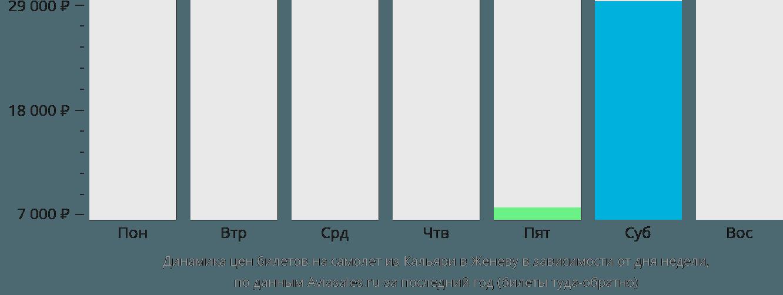 Динамика цен билетов на самолет из Кальяри в Женеву в зависимости от дня недели