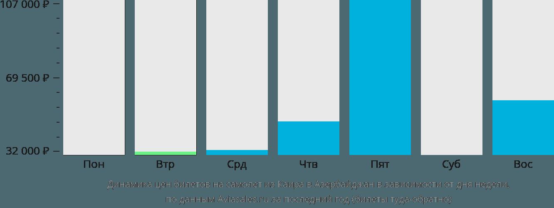 Динамика цен билетов на самолет из Каира в Азербайджан в зависимости от дня недели