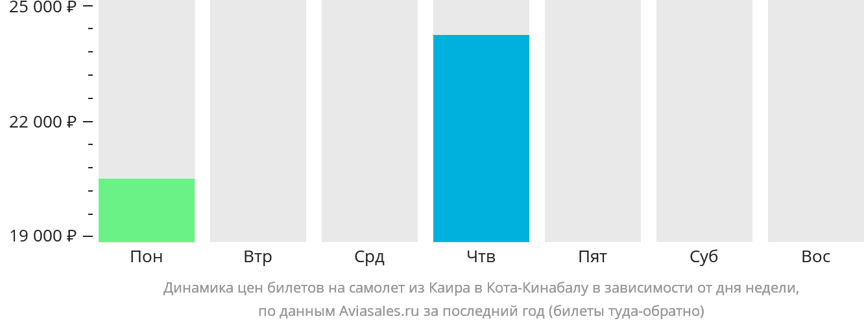 Динамика цен билетов на самолет из Каира в Кота-Кинабалу в зависимости от дня недели