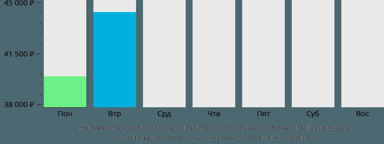 Динамика цен билетов на самолет из Каира в Челябинск в зависимости от дня недели